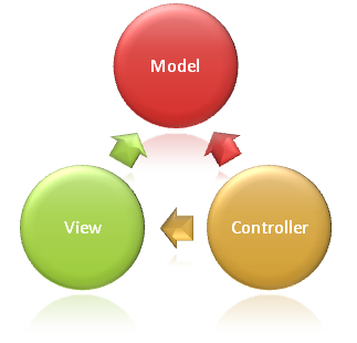 Diagrama MVC